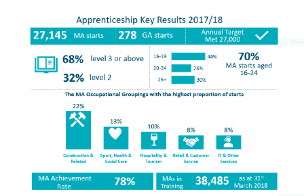 Apprenticeships Key Results