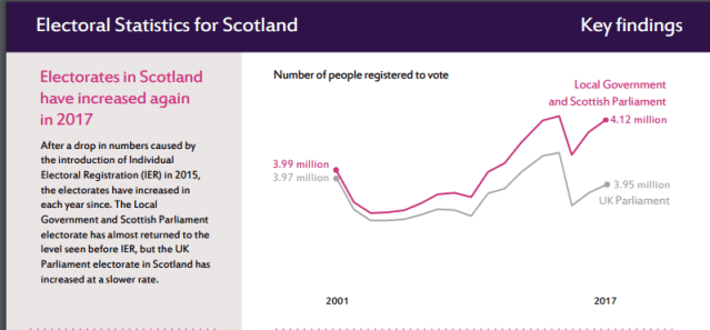 electorate of Scotland