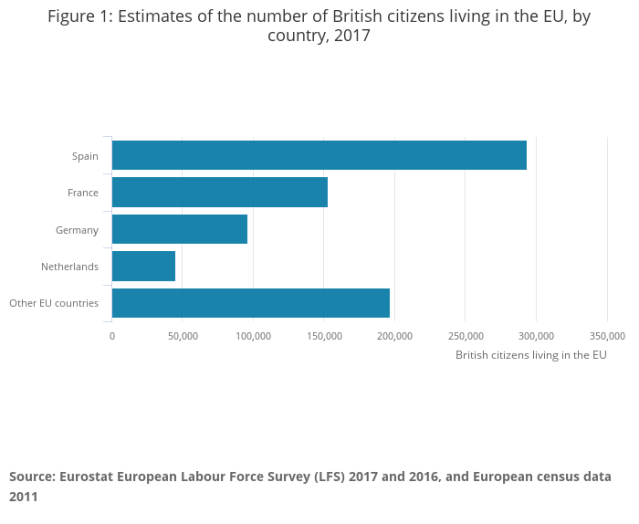 Estimates of the number of British citizens living in the EU, by country, 2017