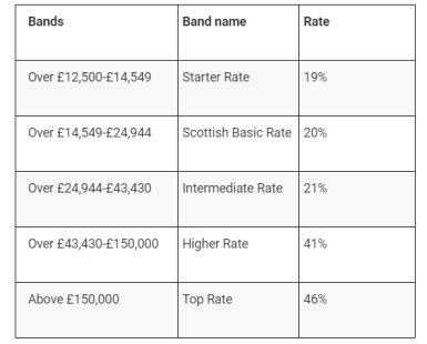 Dec 2018 income tax bands