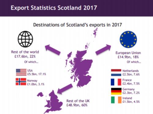 exportstatisticsscotland