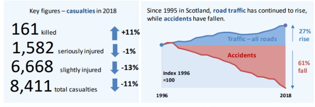 Road accident stats 2018