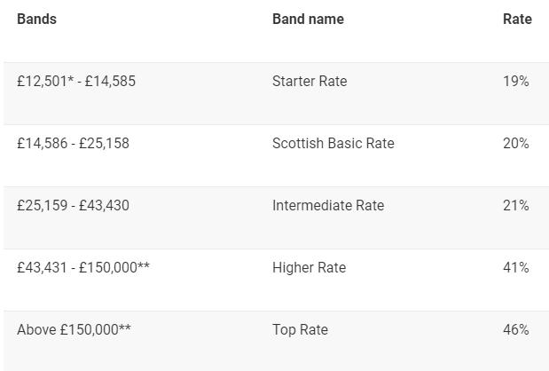 Income tax bands Scotland 2020