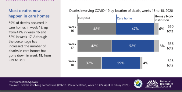 Deaths in Care Homes 3 May 2020 NRS