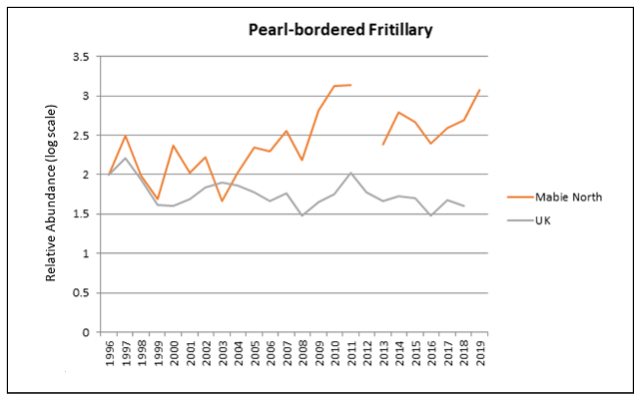 graph of Pearl-bordered fritillary butterfly
