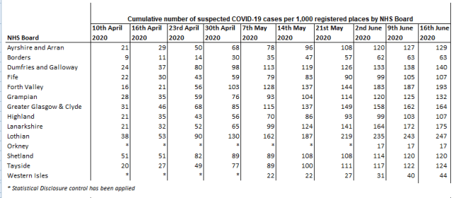 Covid suspected cases by Health Board 17th of June 2020
