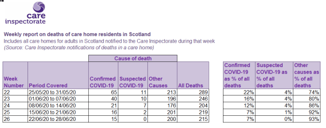 care home deaths Scotland 26 June 2020