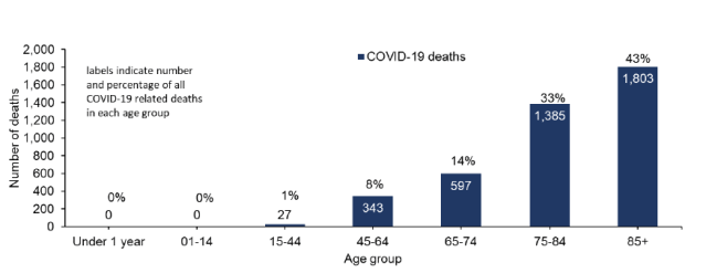 Covid 19 deaths by age