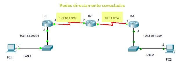 Redes directamente conectadas R2