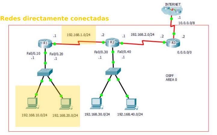 1 - Configuración de OSPF - Redes directamente conectadas