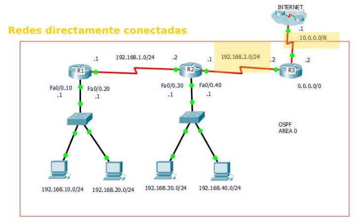 3 - Configuración de OSPF - Redes directamente conectadas