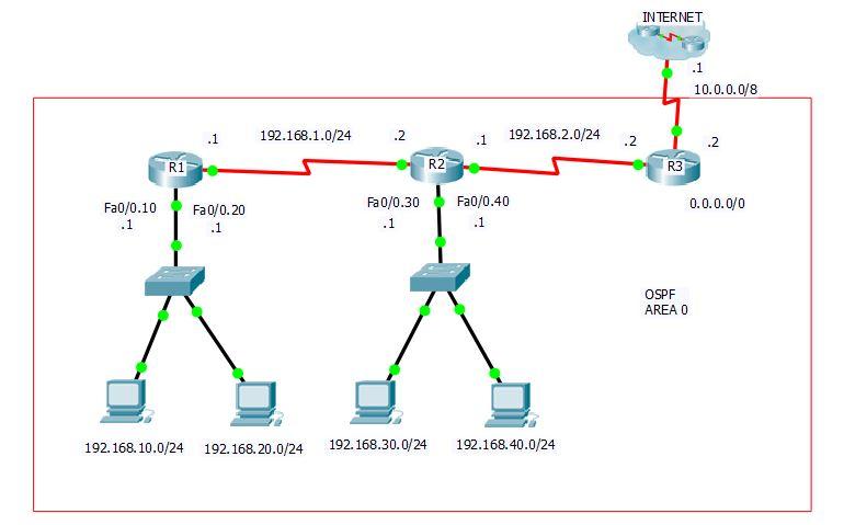 Configuración de OSPF - Scenario