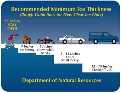 safe ice thickness