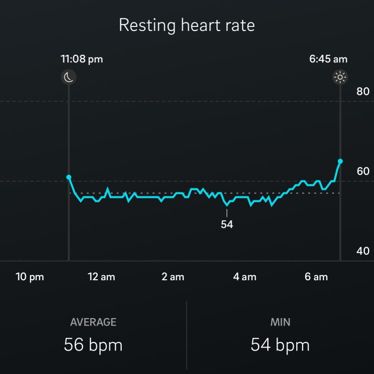 Oura ring fitness tracker app: normal resting heart rate report