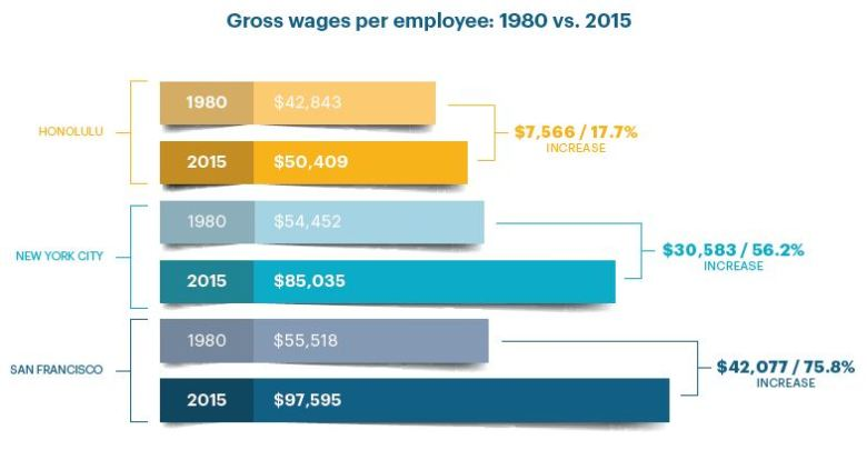 Gross wages for employees