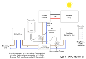 What is a Type 1 Solar PV installation? – Customer Services