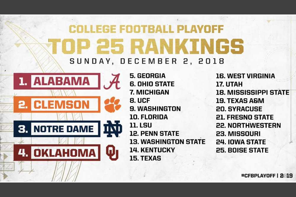 College Football Playoff Rankings 2018: Selection Sunday Top 25 projections