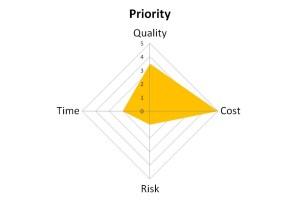 Constraints - cost
