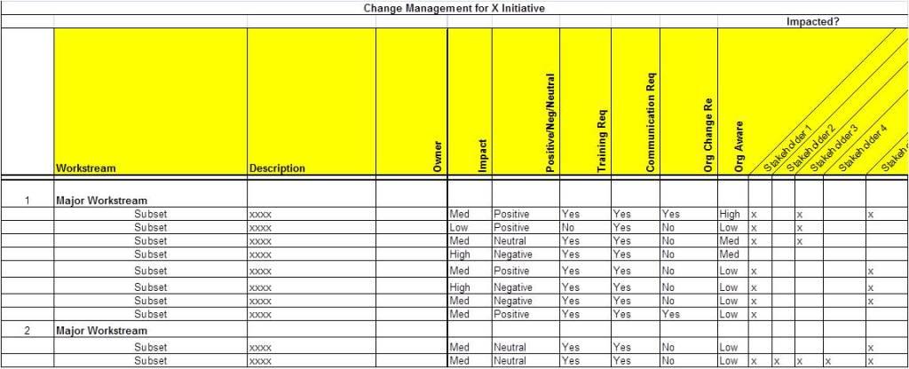 Change Management Assessment