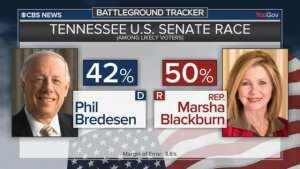 CBS-POLL! (R) Blackburn now has 8 point lead in key Senate Race