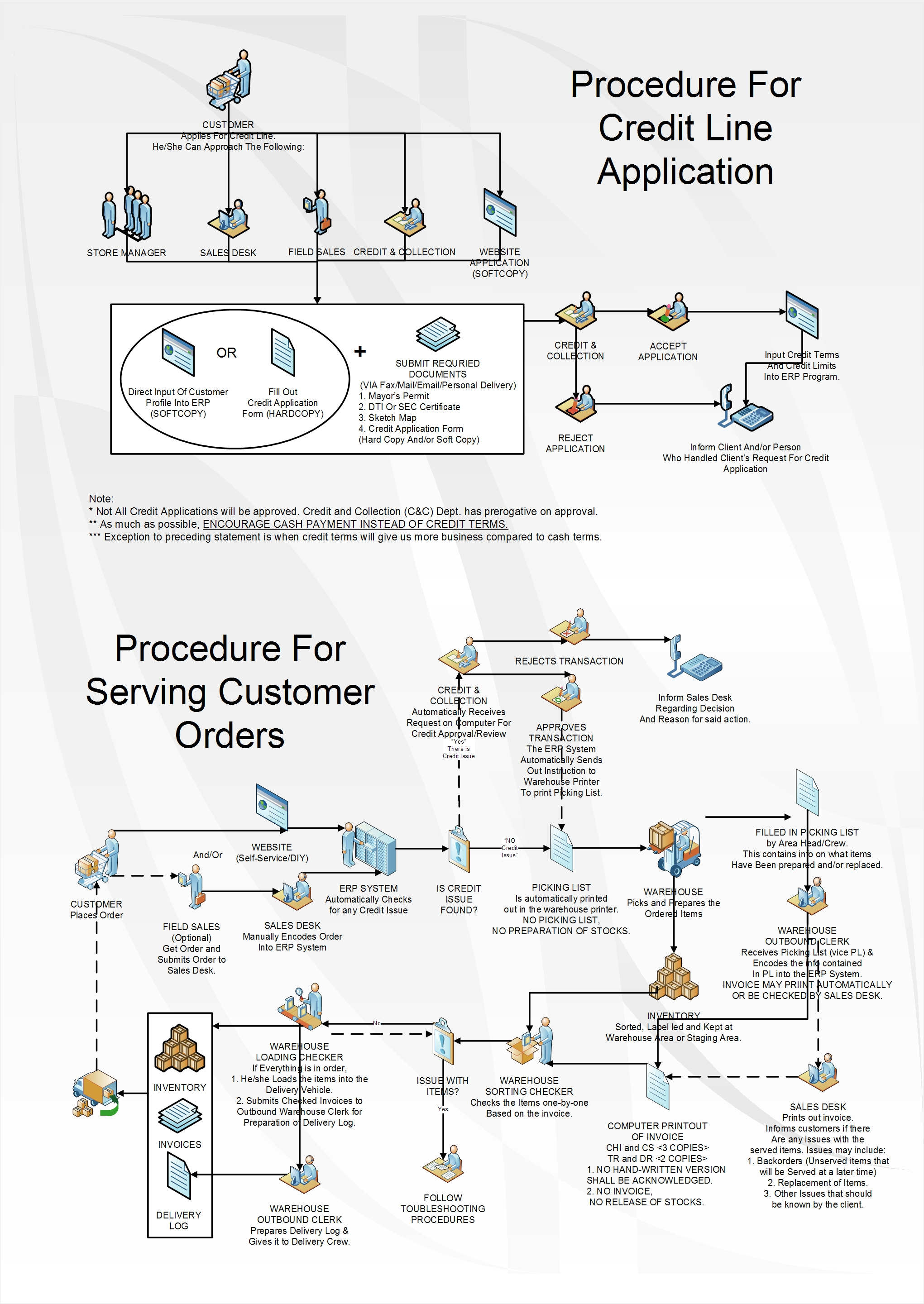 Sales And Collection Cycle Flowchart