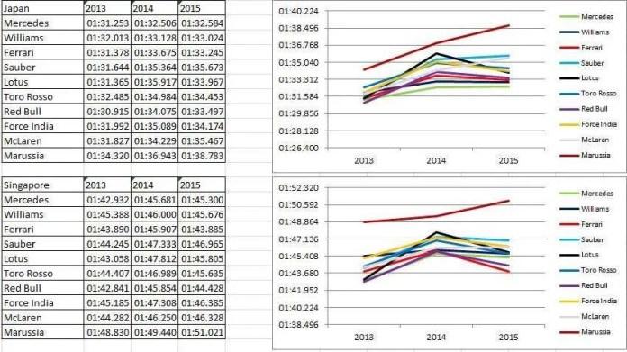 Japan -Singapore fastest laps
