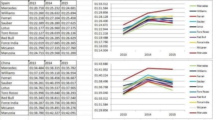 Spain - China fastest laps