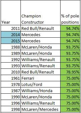 Constructor % pole positions