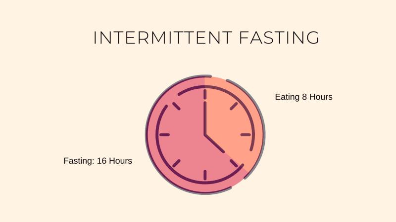 Intermittent Fasting Diagram