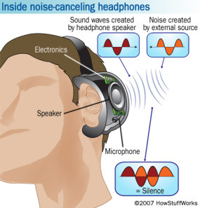 mechanism of noise canceling headphones