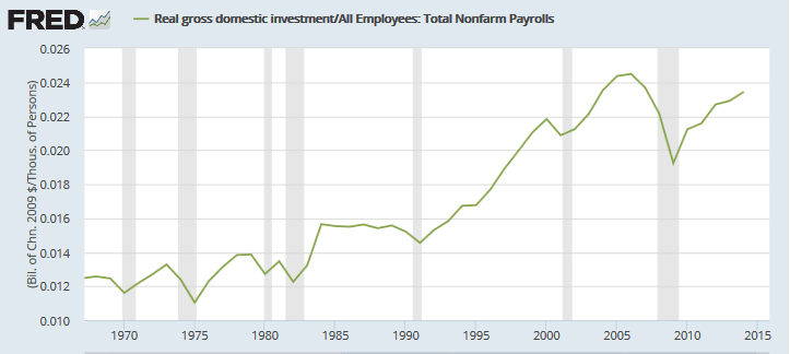Gross Domestic Investment per Employee
