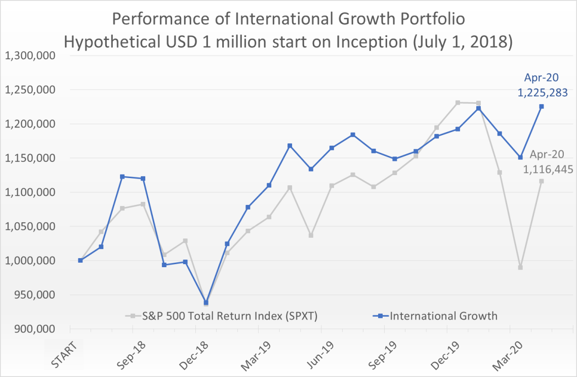 Hypothetical USD 1 million invested on July 1, 2018 would have grown to 1.23 million by April 30, 2020, compared to the S&P 500 Total Return Index (SPXT) which would have grown to 1.12 million.