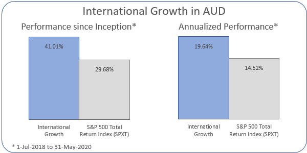 International Growth in AUD Annualized Performance 1-Jul-2018 to 31-May-2020: Portfolio 19.64%, ASX 200 Accumulation Index 14.52%