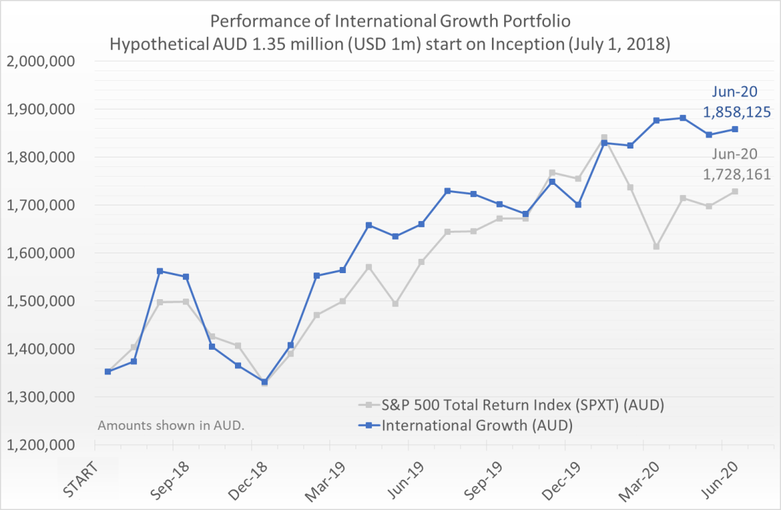Hypothetical AUD 1.35 million (equivalent of USD 1 million) invested on July 1, 2018 would have grown to 1.86 million by June 30, 2020, compared to the S&P 500 Total Return Index (SPXT) which would have grown to 1.73 million.