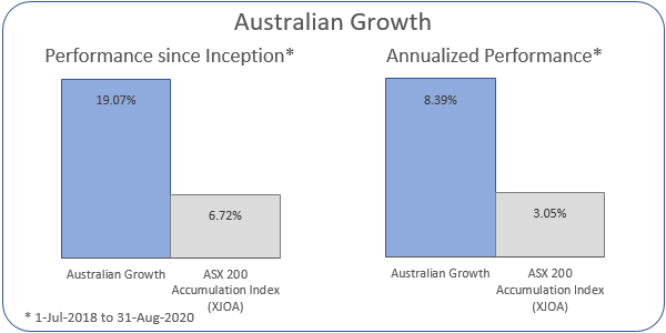 Australian Growth Annualized Performance 1-Jul-2018 to 31-Aug-2020: Portfolio 8.39%, ASX 200 Accumulation Index 3.05%