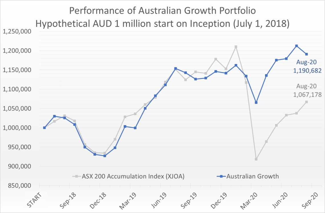Hypothetical AUD 1 million invested on July 1, 2018 would have grown to 1.19 million by August 31, 2020, compared to the ASX 200 Accumulation Index (XJOA) which would have grown to 1.07 million.