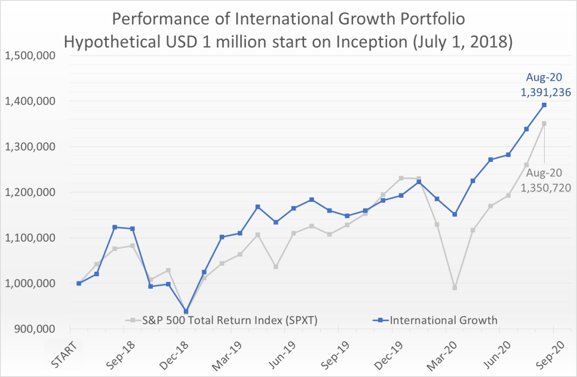 Hypothetical USD 1 million invested on July 1, 2018 would have grown to 1.39 million by August 31, 2020, compared to the S&P 500 Total Return Index (SPXT) which would have grown to 1.35 million.