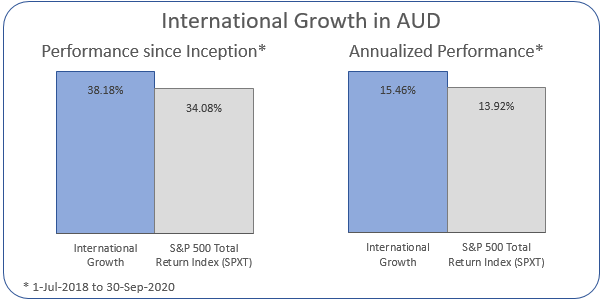 International Growth in AUD Annualized Performance 1-Jul-2018 to 30-Sep-2020: Portfolio 15.46%, ASX 200 Accumulation Index 13.92%