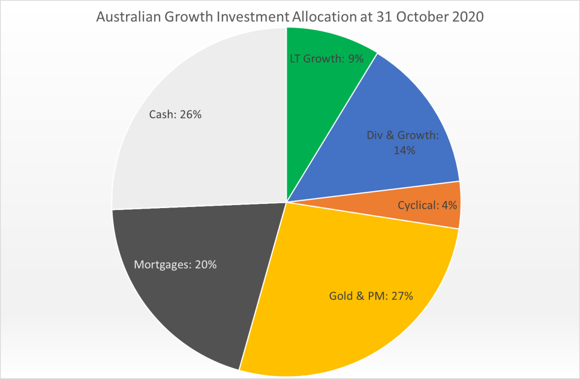 Australian Growth Current Allocation