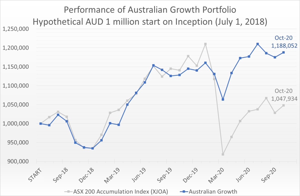 Hypothetical AUD 1 million invested on July 1, 2018 would have grown to 1.19 million by October 31, 2020, compared to the ASX 200 Accumulation Index (XJOA) which would have grown to 1.05 million.
