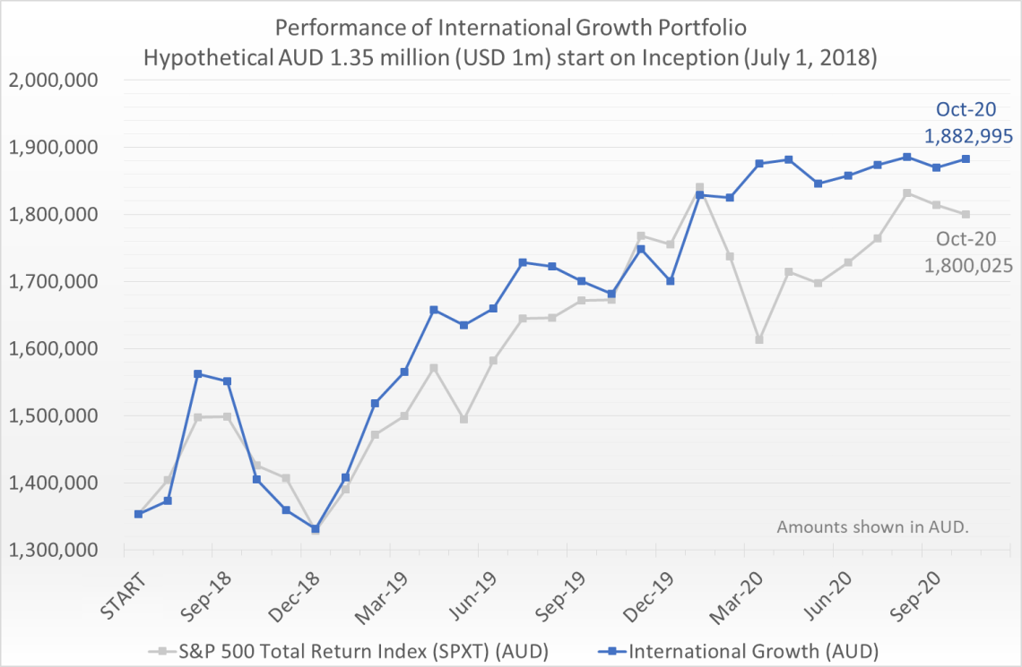 Hypothetical AUD 1.35 million (equivalent of USD 1 million) invested on July 1, 2018 would have grown to 1.88 million by October 31, 2020, compared to the S&P 500 Total Return Index (SPXT) which would have grown to 1.8 million.