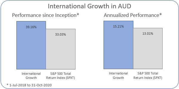 International Growth in AUD Annualized Performance 1-Jul-2018 to 31-Oct-2020: Portfolio 15.21%, ASX 200 Accumulation Index 13.01%