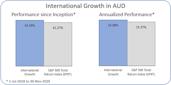 International Growth in AUD Annualized Performance 1-Jul-2018 to 30-Nov-2020: Portfolio 16.08%, ASX 200 Accumulation Index 15.37%