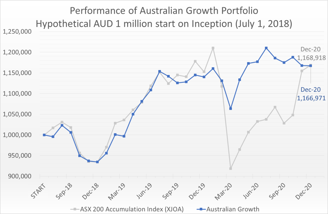 Hypothetical AUD 1 million invested on July 1, 2018 would have grown to 1.17 million by December 31, 2020, compared to the ASX 200 Accumulation Index (XJOA) which would have grown to 1.17 million.