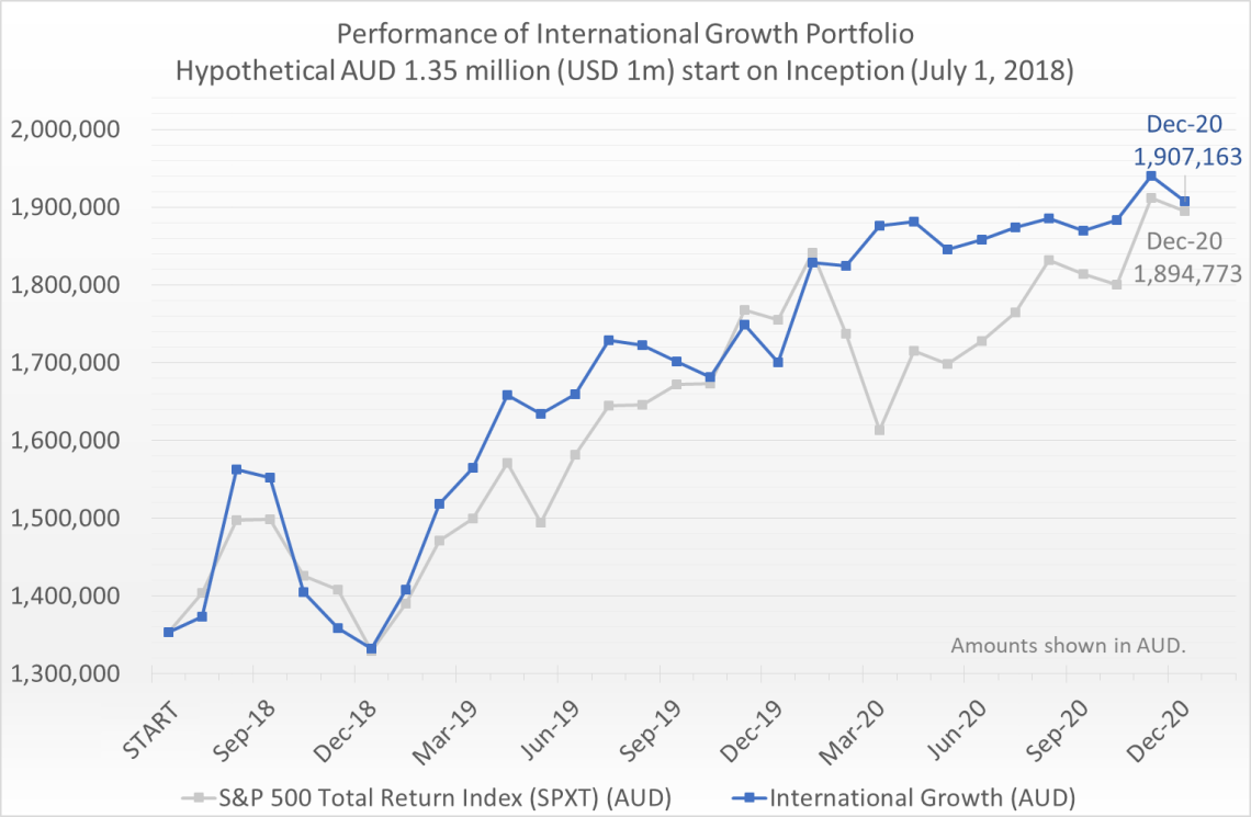 Hypothetical AUD 1.35 million (equivalent of USD 1 million) invested on July 1, 2018 would have grown to 1.91 million by December 31, 2020, compared to the S&P 500 Total Return Index (SPXT) which would have grown to 1.89 million.