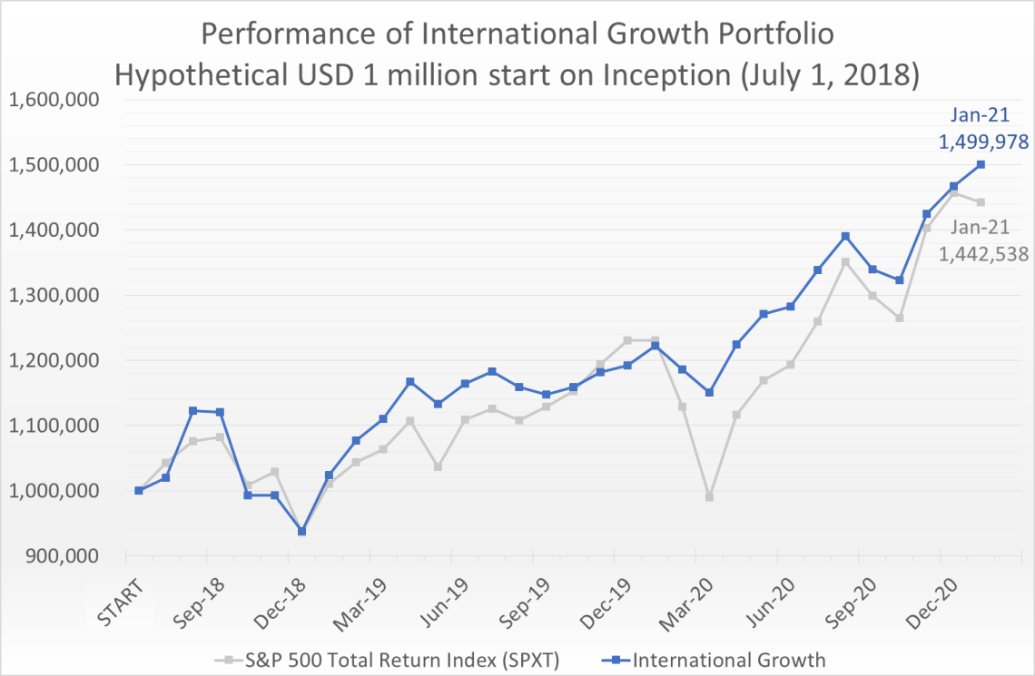 Hypothetical USD 1 million invested on July 1, 2018 would have grown to 1.5 million by January 31, 2021, compared to the S&P 500 Total Return Index (SPXT) which would have grown to 1.44 million.