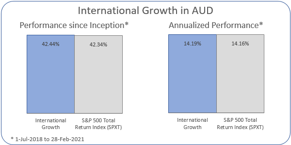 International Growth in AUD Annualized Performance 1-Jul-2018 to 28-Feb-2021: Portfolio 14.19%, ASX 200 Accumulation Index 14.16%