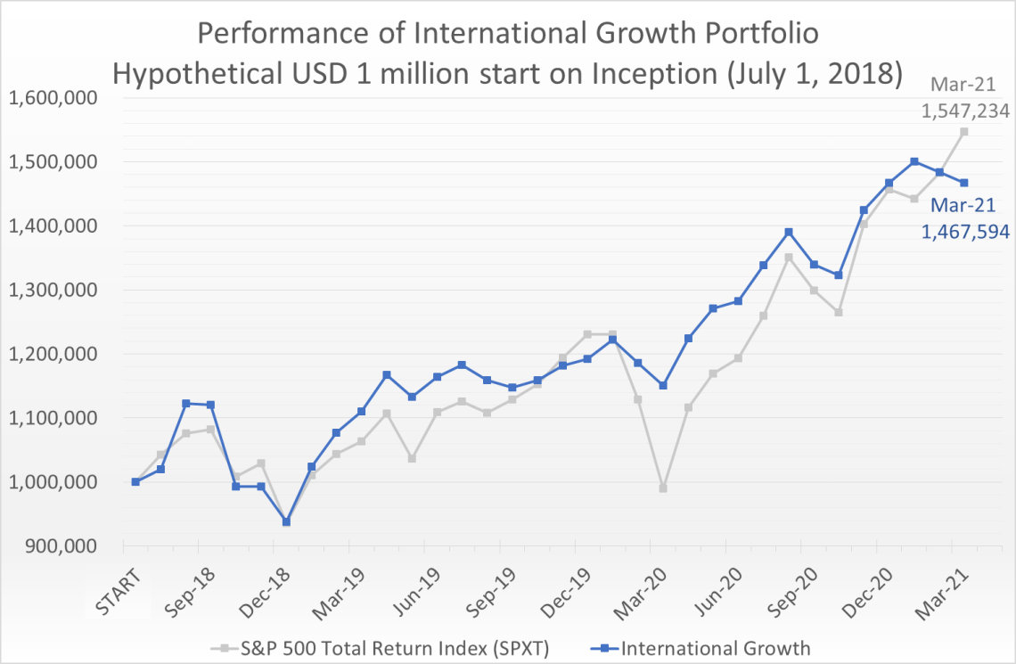 Hypothetical USD 1 million invested on July 1, 2018 would have grown to 1.47 million by March 31, 2021, compared to the S&P 500 Total Return Index (SPXT) which would have grown to 1.55 million.