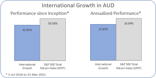 International Growth in AUD Annualized Performance 1-Jul-2018 to 31-Mar-2021: Portfolio 13.83%, ASX 200 Accumulation Index 16.04%