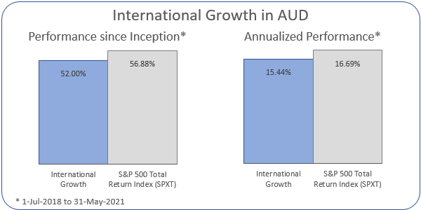 International Growth in AUD Annualized Performance 1-Jul-2018 to 31-May-2021: Portfolio 15.44%, ASX 200 Accumulation Index 16.69%